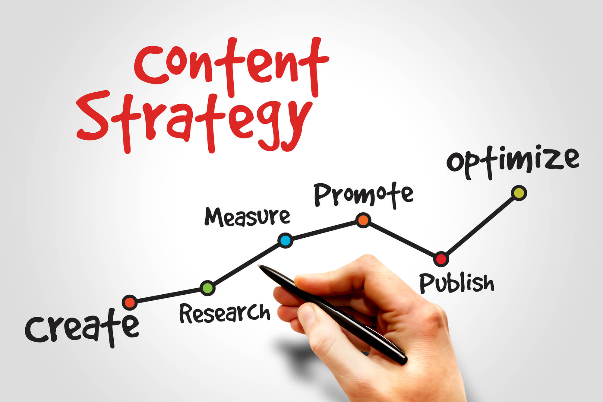 Start Writing Quality Content Today Golf Club Marketing